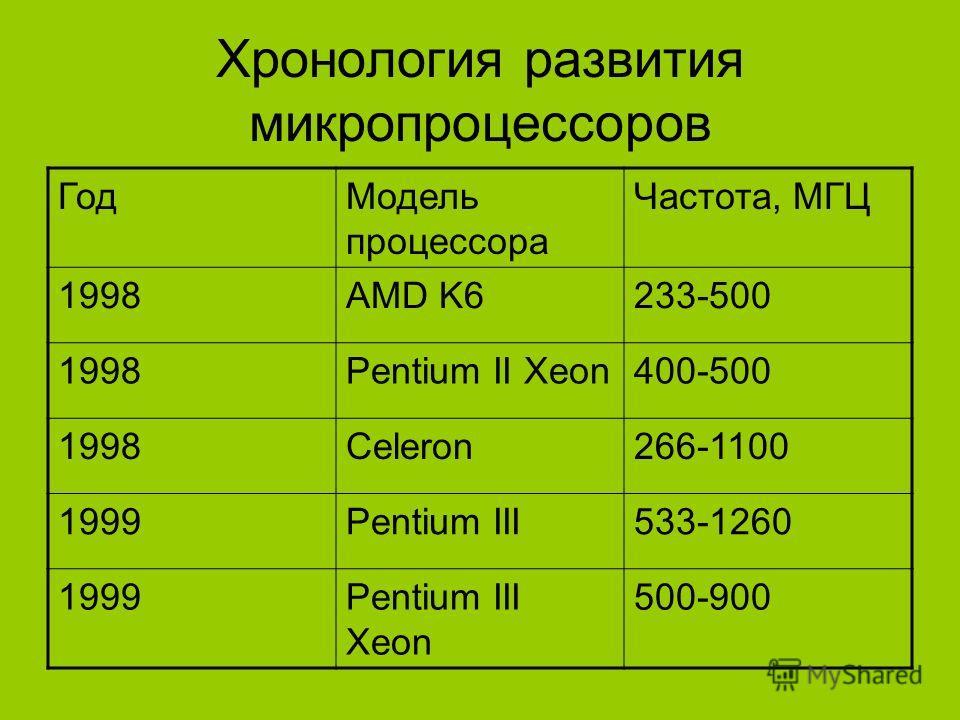 Хронология развития микропроцессоров ГодМодель процессора Частота, МГЦ 1998AMD K6233-500 1998Pentium II Xeon400-500 1998Celeron266-1100 1999Pentium III533-1260 1999Pentium III Xeon 500-900