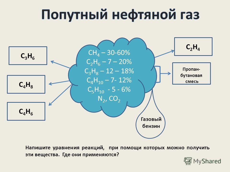 СН 4 – 30-60% С 2 Н 6 – 7 – 20% С 3 Н 8 – 12 – 18% С 4 Н 10 – 7- 12% С 5 Н 10 - 5 - 6% N 2, CO 2 С3H6С3H6 С4H8С4H8 С4H6С4H6 С2H4С2H4 Пропан- бутановая смесь Газовый бензин Напишите уравнения реакций, при помощи которых можно получить эти вещества. Гд