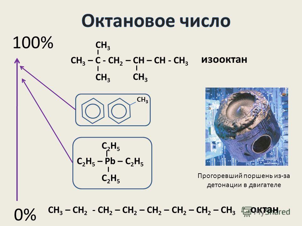 0% 100% СН 3 – СН 2 - СН 2 – СН 2 – СН 2 – СН 2 – СН 2 – СН 3 СН 3 – С - СН 2 – СН – СН - СН 3 СН 3 изооктан октан СН 3 С 2 Н 5 – Pb – С 2 Н 5 С2Н5С2Н5 С2Н5С2Н5 Прогоревший поршень из-за детонации в двигателе