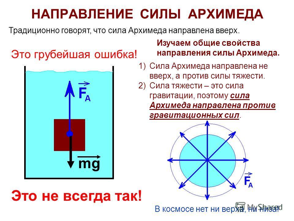 НАПРАВЛЕНИЕ СИЛЫ АРХИМЕДА Традиционно говорят, что сила Архимеда направлена вверх. Это грубейшая ошибка! Это не всегда так! Изучаем общие свойства направления силы Архимеда. 1)Сила Архимеда направлена не вверх, а против силы тяжести. 2)Сила тяжести –