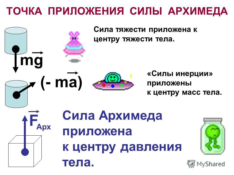 ТОЧКА ПРИЛОЖЕНИЯ СИЛЫ АРХИМЕДА Сила тяжести приложена к центру тяжести тела. «Силы инерции» приложены к центру масс тела. Сила Архимеда приложена к центру давления тела. F Арх mg (- ma)