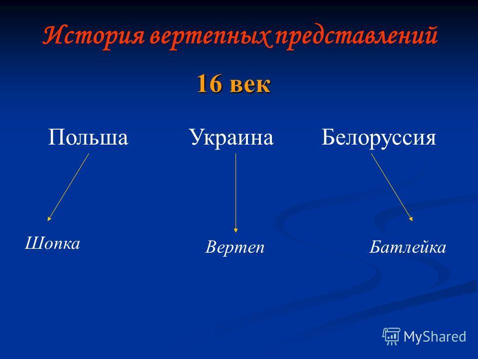 История вертепных представлений Польша Украина Белоруссия Шопка ВертепБатлейка 16 век