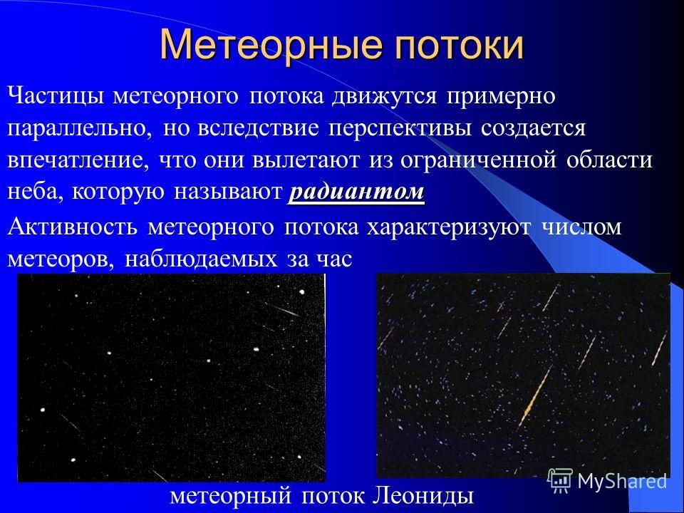 Метеорные потоки метеорный поток Леониды радиантом Частицы метеорного потока движутся примерно параллельно, но вследствие перспективы создается впечатление, что они вылетают из ограниченной области неба, которую называют радиантом Активность метеорно