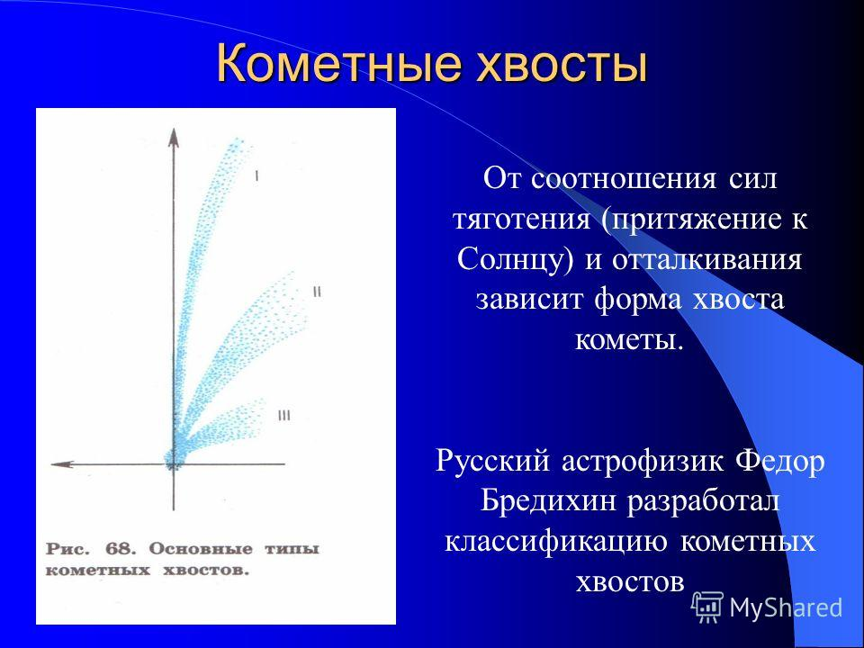 Кометные хвосты От соотношения сил тяготения (притяжение к Солнцу) и отталкивания зависит форма хвоста кометы. Русский астрофизик Федор Бредихин разработал классификацию кометных хвостов