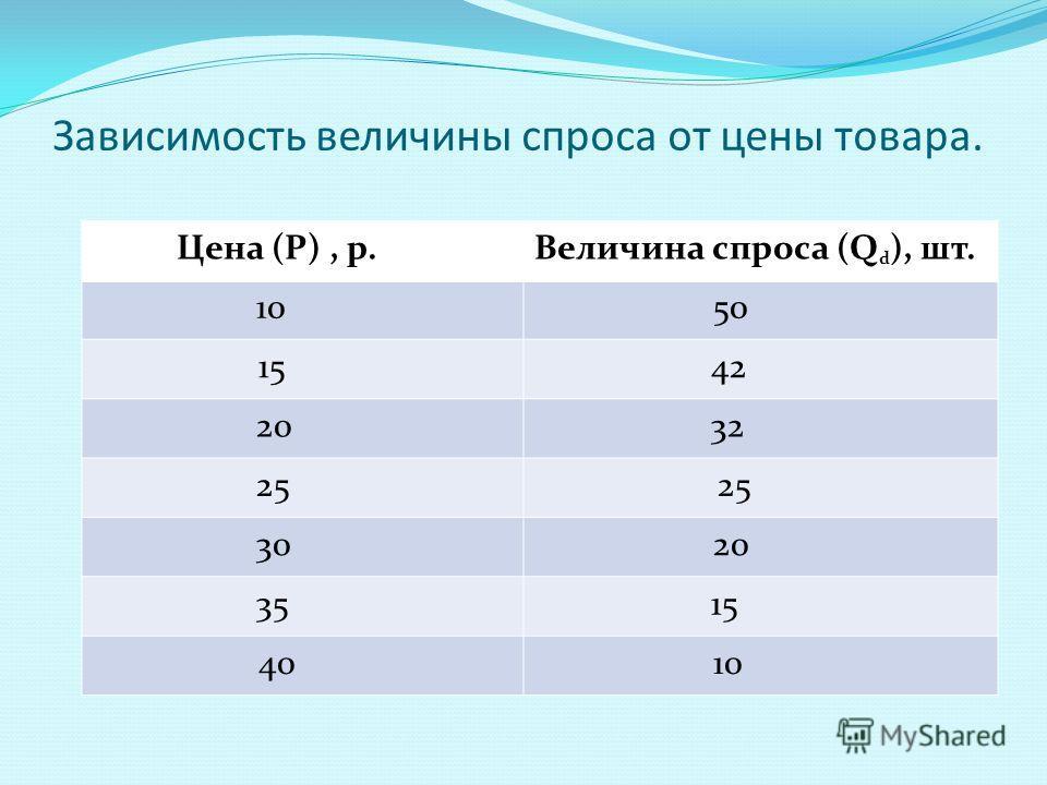 Зависимость величины спроса от цены товара. Цена (Р), р.Величина спроса (Q d ), шт. 10 50 15 42 20 32 25 30 20 35 15 40 10