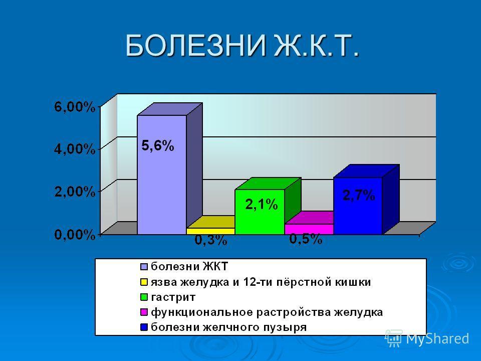 БОЛЕЗНИ Ж.К.Т.