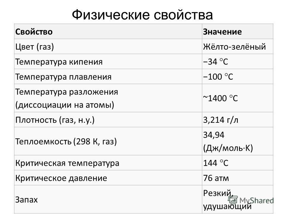 Физические свойства СвойствоЗначение Цвет (газ)Жёлто-зелёный Температура кипения 34 °C Температура плавления 100 °C Температура разложения (диссоциации на атомы) ~1400 °C Плотность (газ, н.у.)3,214 г/л Теплоемкость (298 К, газ) 34,94 (Дж/моль·K) Крит