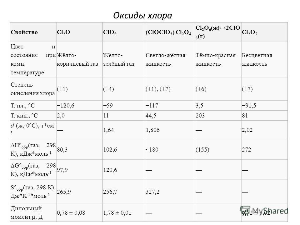 Оксиды хлора СвойствоCl 2 OClO 2 (ClOClO 3 ) Cl 2 O 4 Cl 2 O 6 (ж)2ClO 3 (г) Cl 2 O 7 Цвет и состояние при комн. температуре Жёлто- коричневый газ Жёлто- зелёный газ Светло-жёлтая жидкость Тёмно-красная жидкость Бесцветная жидкость Степень окисления