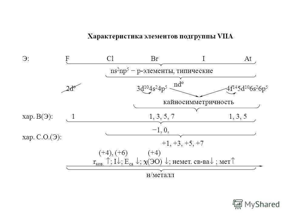 Э: FClBrIAt ns 2 np 5 p-элементы, типические ndº 2dº 3d 10 4s 2 4p 5 4f 14 5d 10 6s 2 6p 5 кайносимметричность хар. В(Э):11, 3, 5, 71, 3, 5 хар. С.О.(Э): 1, 0, (+4), (+6) (+4) +1, +3, +5, +7 r ков. ; I ; Е са ; (ЭО) ; немет. св-ва ; мет н/металл Хара