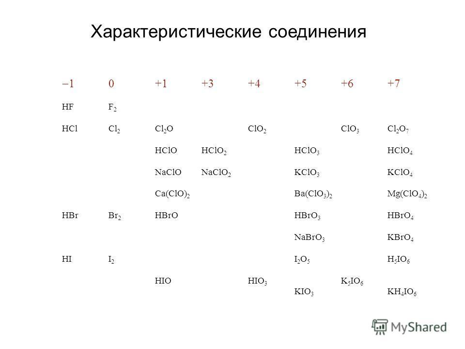 Характеристические соединения 10+1+3+4+5+6+7 HFF 2 HClCl 2 Cl 2 OClO 2 ClO 3 Cl 2 O 7 HClOHClO 2 HClO 3 HClO 4 NaClONaClO 2 KClO 3 KClO 4 Ca(ClO) 2 Ba(ClO 3 ) 2 Mg(ClO 4 ) 2 HBrBr 2 HBrOHBrO 3 HBrO 4 NaBrO 3 KBrO 4 HII 2 I 2 O 5 H 5 IO 6 HIOHIO 3 K 5