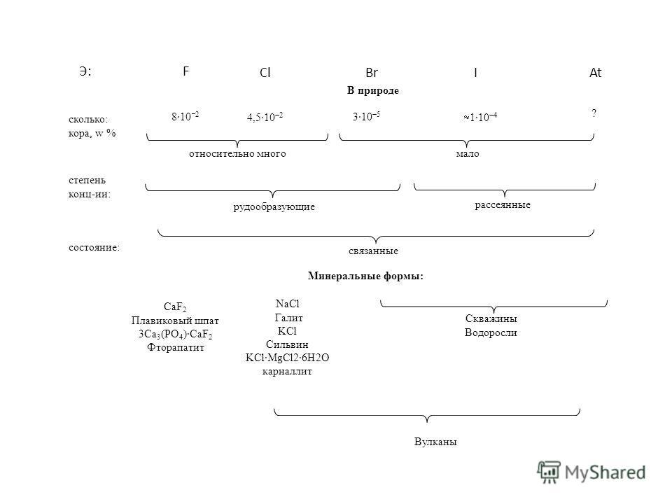 В природе сколько: кора, w % 810 2 4,510 2 310 5 110 4 ? относительно многомало степень конц-ии: рудообразующие рассеянные состояние: Минеральные формы: связанные CaF 2 Плавиковый шпат 3Ca 3 (PO 4 )CaF 2 Фторапатит NaCl Галит KCl Сильвин KClMgCl26H2O