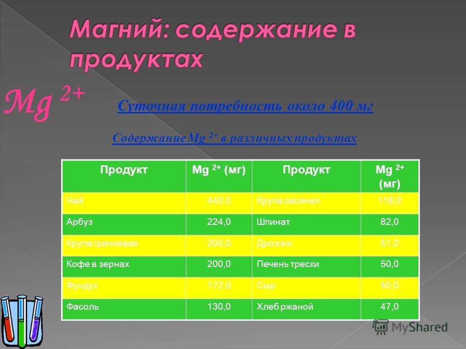 Суточная потребность около 400 мг ПродуктMg 2+ (мг)ПродуктMg 2+ (мг) Чай440,0Крупа овсяная116,0 Арбуз224,0Шпинат82,0 Крупа гречневая200,0Дрожжи51,0 Кофе в зернах200,0Печень трески50,0 Фундук172,0Сыр50,0 Фасоль130,0Хлеб ржаной47,0 Содержание Mg 2+ в р