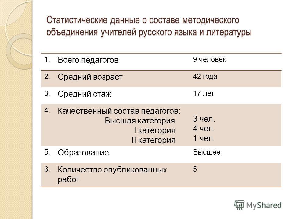 Статистические данные о составе методического объединения учителей русского языка и литературы 1. Всего педагогов 9 человек 2. Средний возраст 42 года 3. Средний стаж 17 лет 4. Качественный состав педагогов: Высшая категория I категория II категория
