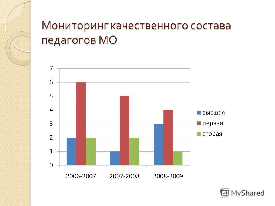 Мониторинг качественного состава педагогов МО