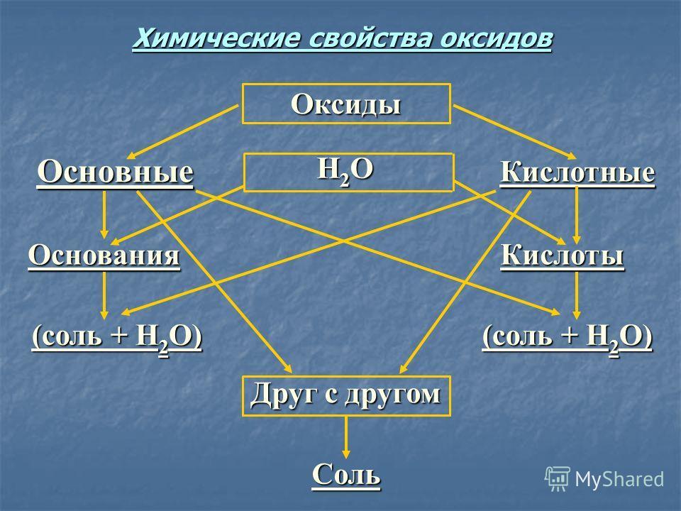 Соль Друг с другом (соль + Н 2 О) КислотыОснования Кислотные Н2ОН2ОН2ОН2О Основные Оксиды Химические свойства оксидов