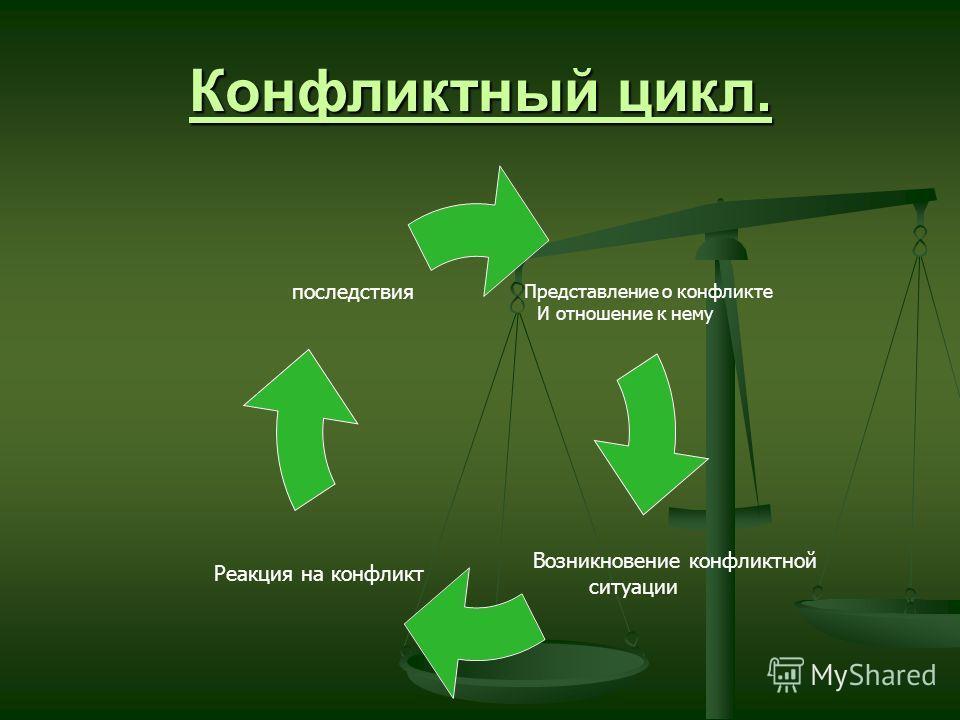 Конфликтный цикл. Представление о конфликте И отношение к нему Возникновение конфликтной ситуации Реакция на конфликт последствия
