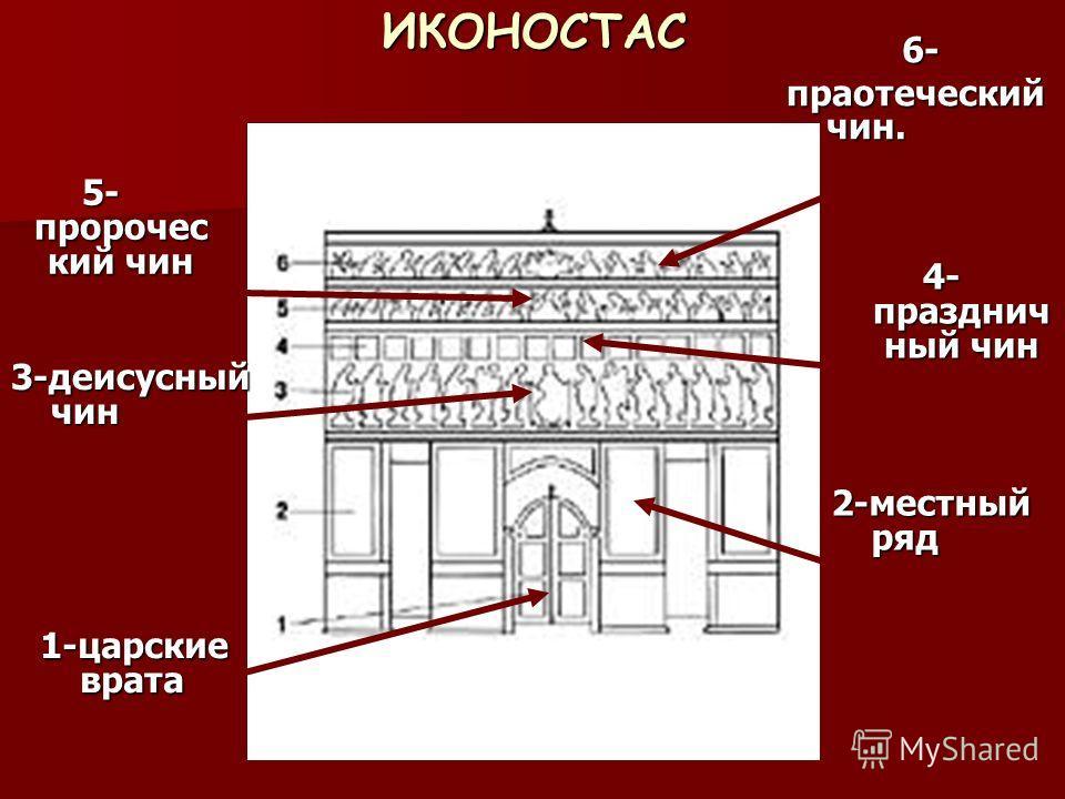 ИКОНОСТАС 1-царские врата 2-местный ряд 3-деисусный чин 6- праотеческий чин. 5- пророчес кий чин 4- празднич ный чин