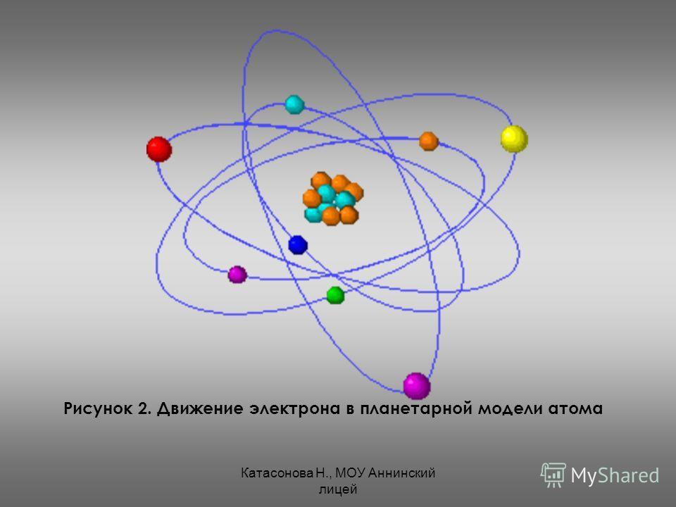 Катасонова Н., МОУ Аннинский лицей Рисунок 2. Движение электрона в планетарной модели атома