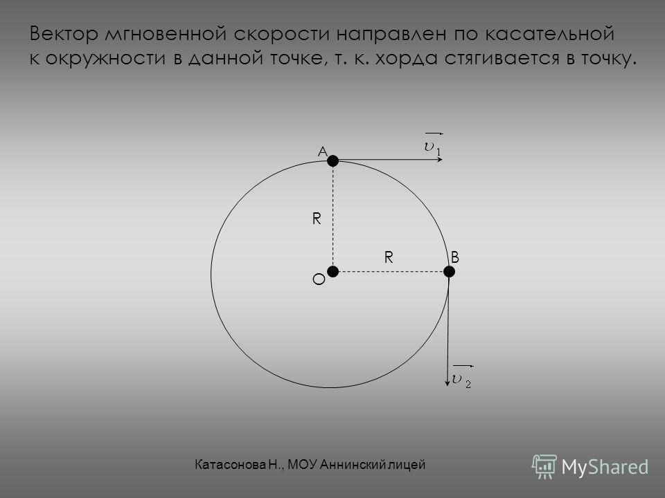 Вектор мгновенной скорости направлен по касательной к окружности в данной точке, т. к. хорда стягивается в точку. А В О R R Катасонова Н., МОУ Аннинский лицей