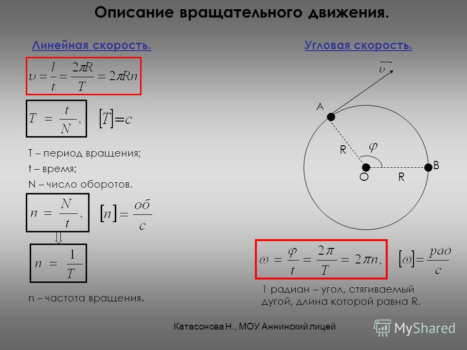 Описание вращательного движения. Линейная скорость.Угловая скорость. t – время; N – число оборотов. Т – период вращения; n – частота вращения. А О R R В 1 радиан – угол, стягиваемый дугой, длина которой равна R. Катасонова Н., МОУ Аннинский лицей