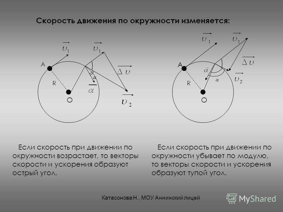 Скорость движения по окружности изменяется: А О R Если скорость при движении по окружности возрастает, то векторы скорости и ускорения образуют острый угол. Если скорость при движении по окружности убывает по модулю, то векторы скорости и ускорения о