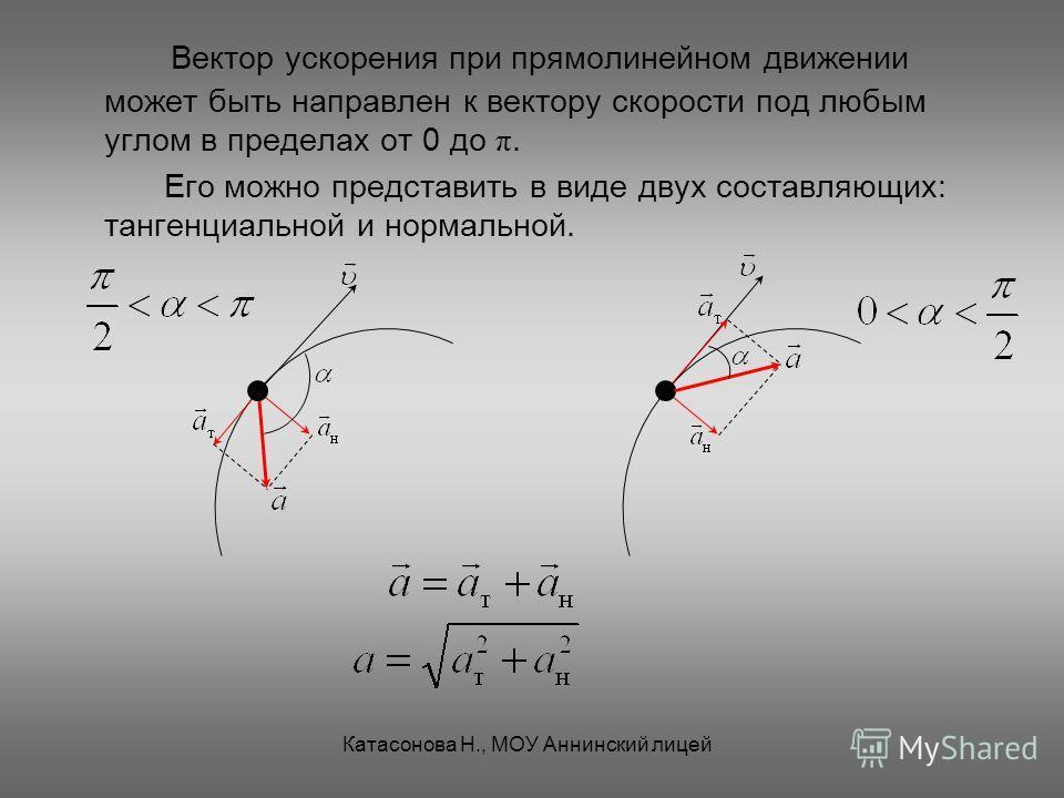 Вектор ускорения при прямолинейном движении может быть направлен к вектору скорости под любым углом в пределах от 0 до π.π. Его можно представить в виде двух составляющих: тангенциальной и нормальной. Катасонова Н., МОУ Аннинский лицей