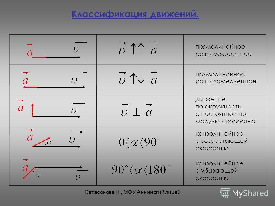 Классификация движений. прямолинейное равноускоренное прямолинейное равнозамедленное движение по окружности с постоянной по модулю скоростью криволинейное с возрастающей скоростью криволинейное с убывающей скоростью Катасонова Н., МОУ Аннинский лицей