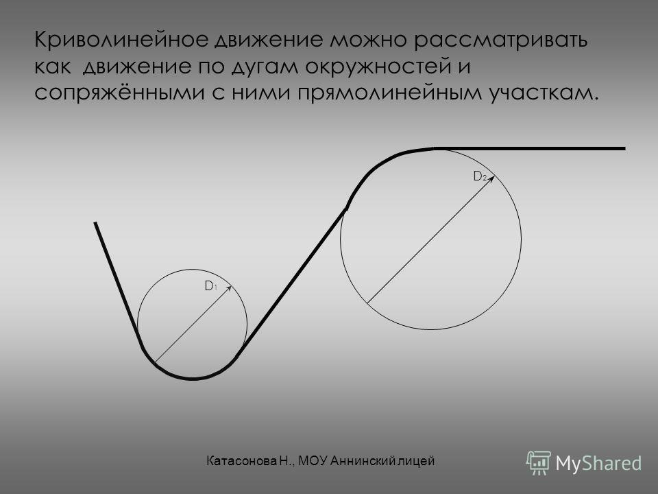 Криволинейное движение можно рассматривать как движение по дугам окружностей и сопряжёнными с ними прямолинейным участкам. D 1 D 2 Катасонова Н., МОУ Аннинский лицей