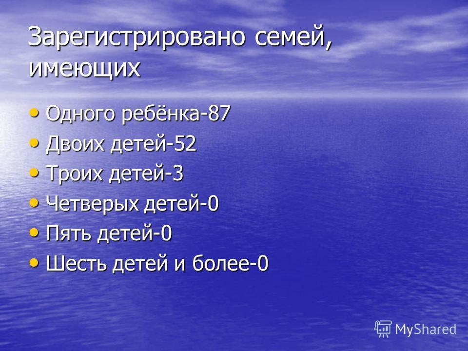 Зарегистрировано семей, имеющих Одного ребёнка-87 Одного ребёнка-87 Двоих детей-52 Двоих детей-52 Троих детей-3 Троих детей-3 Четверых детей-0 Четверых детей-0 Пять детей-0 Пять детей-0 Шесть детей и более-0 Шесть детей и более-0