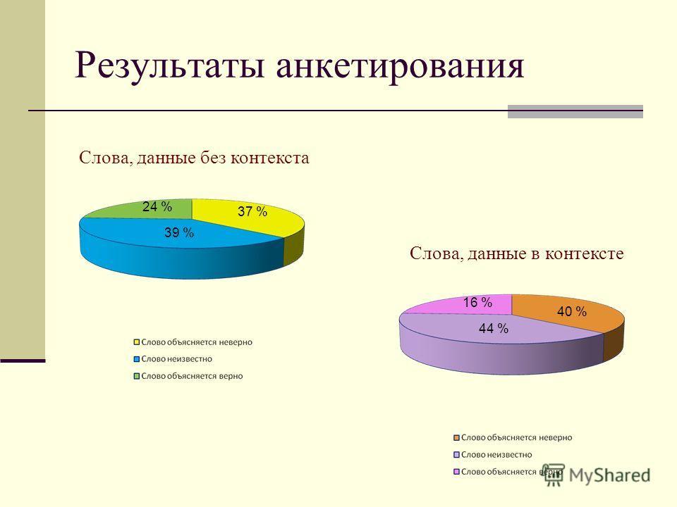 Результаты анкетирования 37 % 39 % 24 % 16 % 40 % 44 % Слова, данные без контекста Слова, данные в контексте