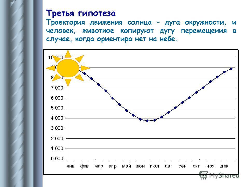 Третья гипотеза Траектория движения солнца – дуга окружности, и человек, животное копируют дугу перемещения в случае, когда ориентира нет на небе.