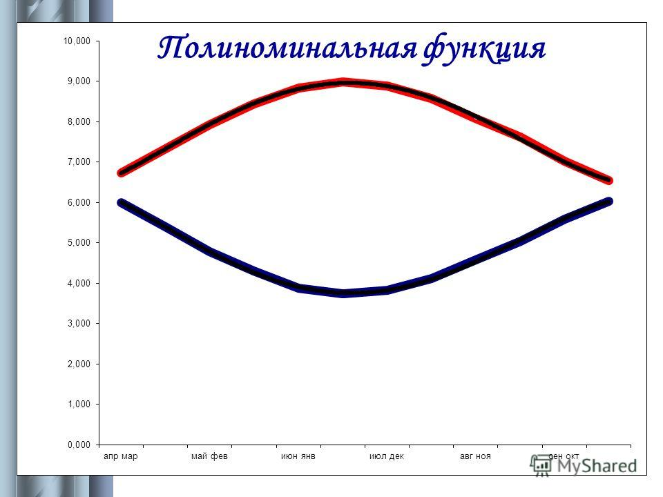Полиноминальная функция