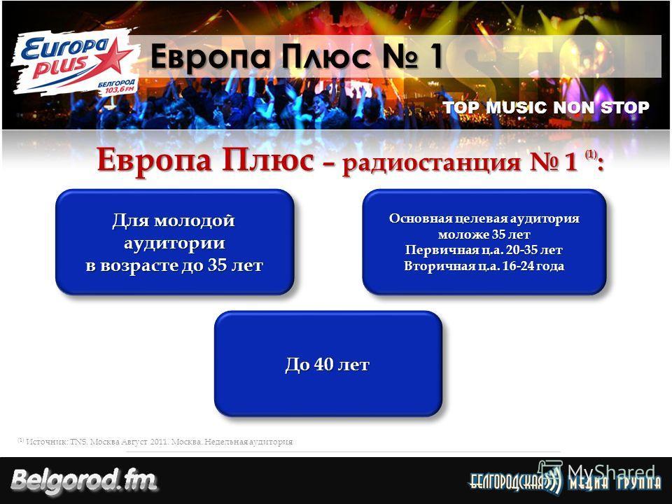 TOP MUSIC NON STOP Европа Плюс 1 Европа Плюс – радиостанция 1 (1) : Для молодой аудитории в возрасте до 35 лет Для молодой аудитории в возрасте до 35 лет Основная целевая аудитория моложе 35 лет Первичная ц.а. 20-35 лет Вторичная ц.а. 16-24 года Осно