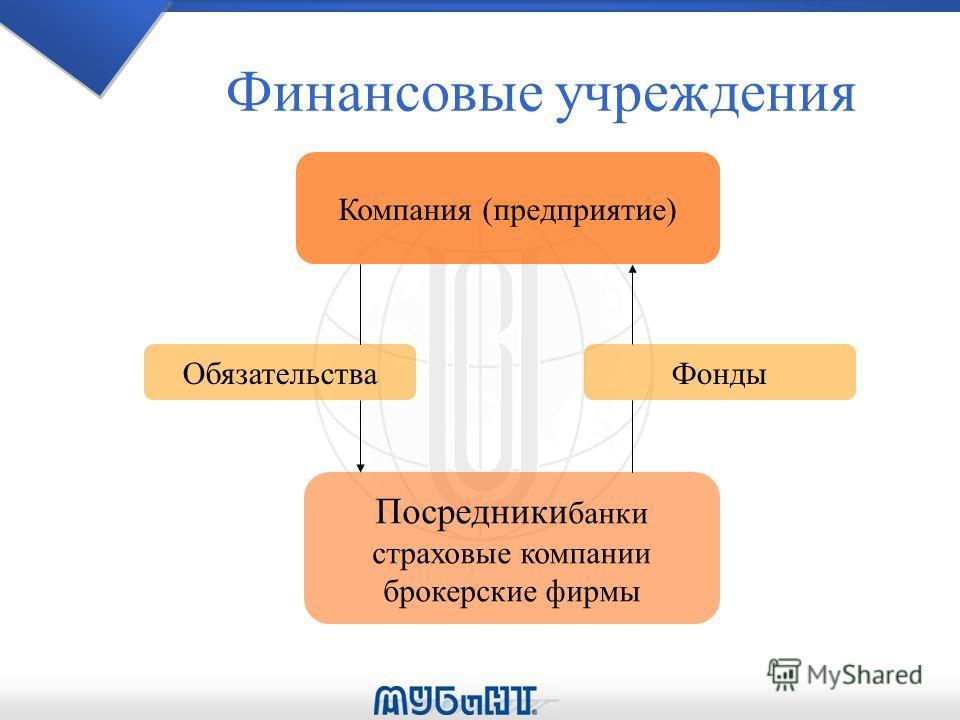 Финансовые учреждения Обязательства Компания (предприятие) Посредники банки страховые компании брокерские фирмы Фонды