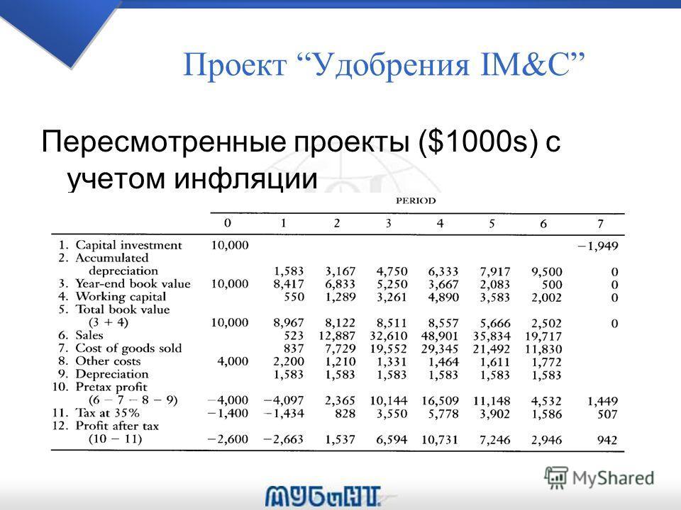 Проект Удобрения IM&C Пересмотренные проекты ($1000s) с учетом инфляции