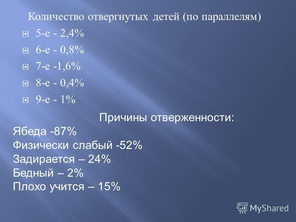 Количество отвергнутых детей ( по параллелям ) 5- е - 2,4% 6- е - 0,8% 7- е -1,6% 8- е - 0,4% 9- е - 1% 9 Причины отверженности: Ябеда -87% Физически слабый -52% Задирается – 24% Бедный – 2% Плохо учится – 15%