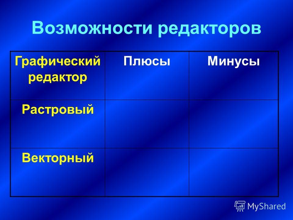 Возможности редакторов Графический редактор ПлюсыМинусы Растровый Векторный