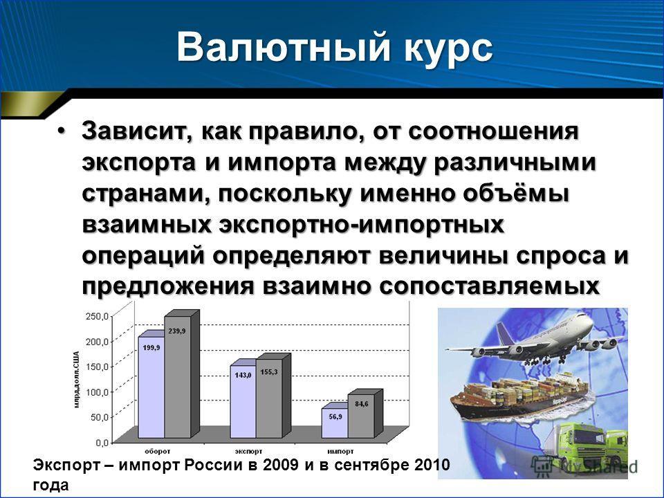 Валютный курс Зависит, как правило, от соотношения экспорта и импорта между различными странами, поскольку именно объёмы взаимных экспортно-импортных операций определяют величины спроса и предложения взаимно сопоставляемых валют.Зависит, как правило,