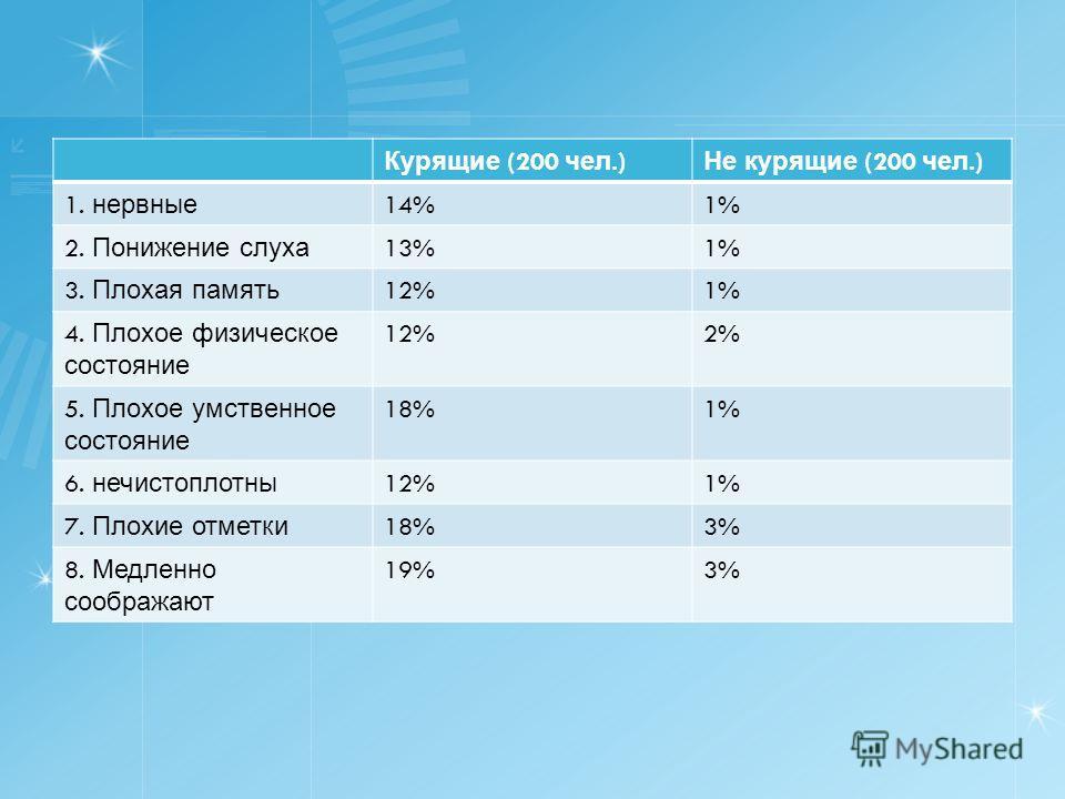 Курящие (200 чел.) Не курящие (200 чел.) 1. нервные 14%1% 2. Понижение слуха 13%1% 3. Плохая память 12%1% 4. Плохое физическое состояние 12%2% 5. Плохое умственное состояние 18%1% 6. нечистоплотны 12%1% 7. Плохие отметки 18%3% 8. Медленно соображают