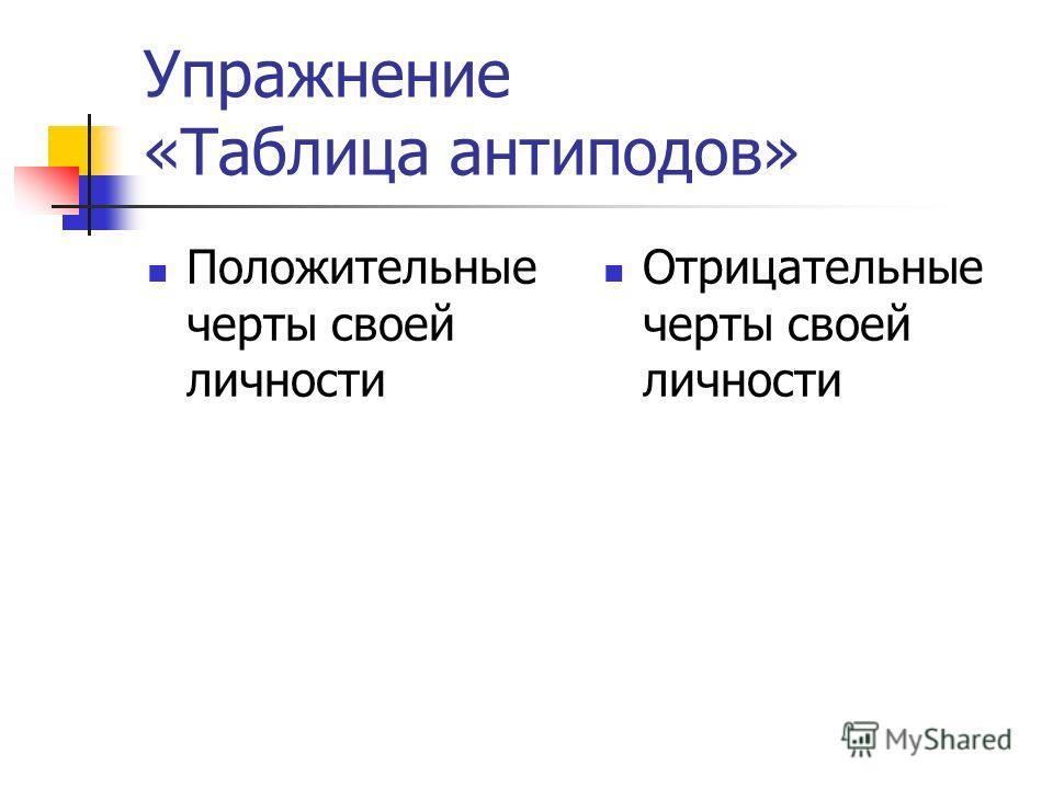 Упражнение «Таблица антиподов» Положительные черты своей личности Отрицательные черты своей личности