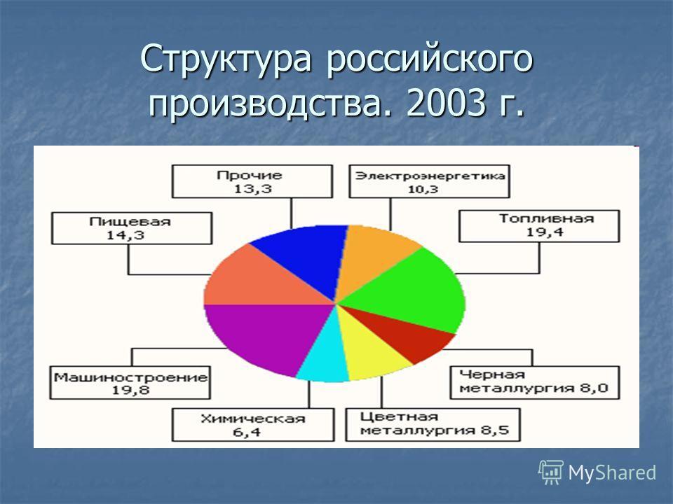 Структура российского производства. 2003 г.
