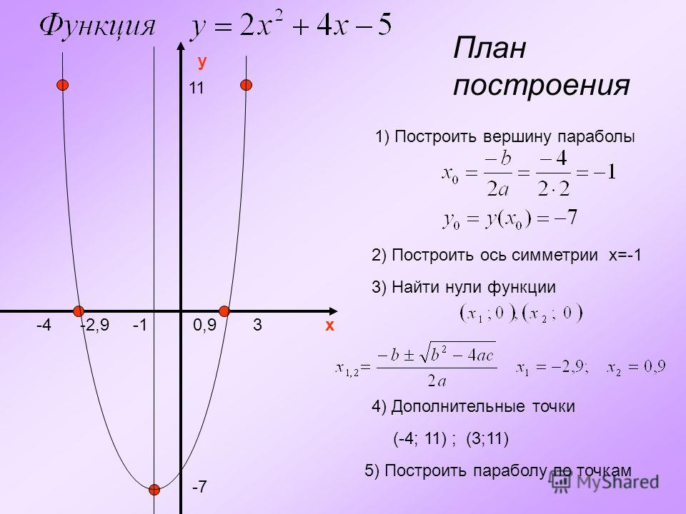 План построения y x 1) Построить вершину параболы -7 2) Построить ось симметрии x=-1 3) Найти нули функции -2,90,9 4) Дополнительные точки 11 -43 (-4; 11) ; (3;11) 5) Построить параболу по точкам