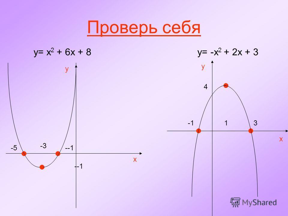 Проверь себя y= x 2 + 6x + 8 y= -x 2 + 2x + 3 x y -3 --1 -5--1 y x 31 4