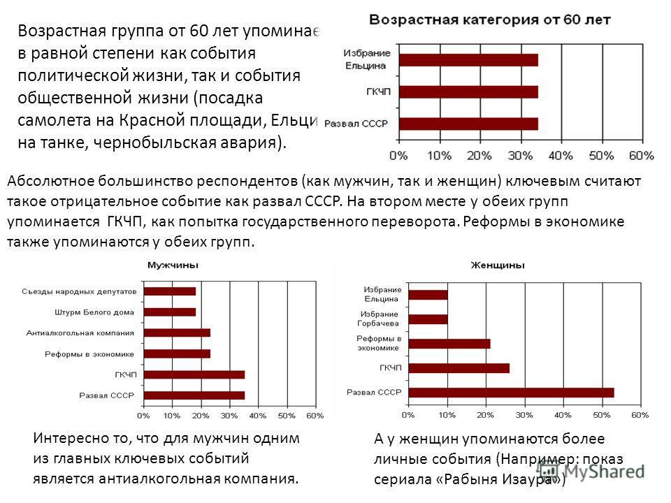Возрастная группа от 60 лет упоминает в равной степени как события политической жизни, так и события общественной жизни (посадка самолета на Красной площади, Ельцин на танке, чернобыльская авария). Интересно то, что для мужчин одним из главных ключев