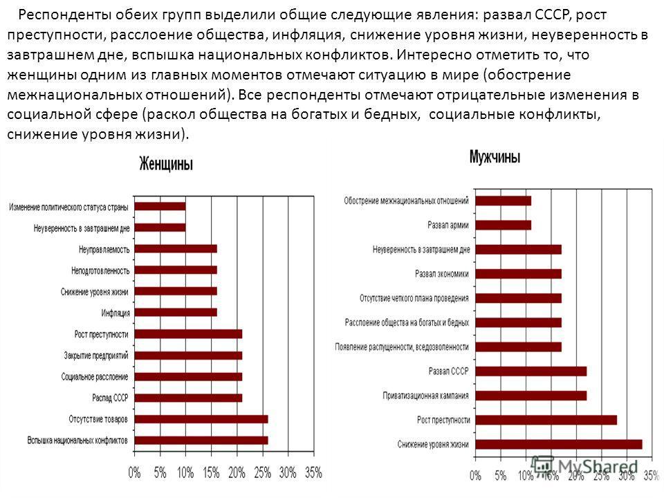 Респонденты обеих групп выделили общие следующие явления: развал СССР, рост преступности, расслоение общества, инфляция, снижение уровня жизни, неуверенность в завтрашнем дне, вспышка национальных конфликтов. Интересно отметить то, что женщины одним