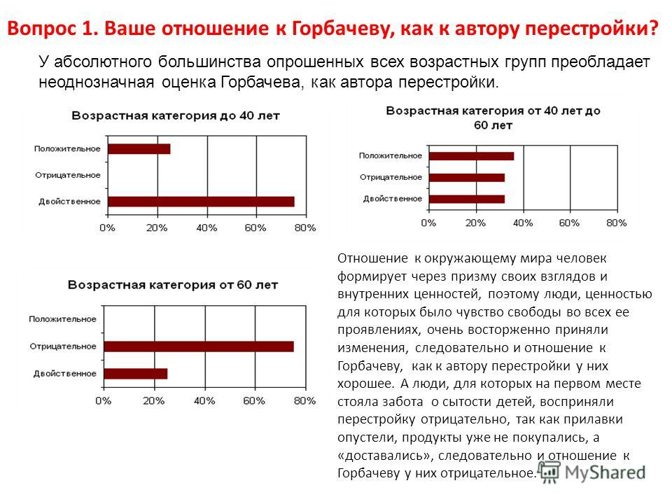 У абсолютного большинства опрошенных всех возрастных групп преобладает неоднозначная оценка Горбачева, как автора перестройки. Вопрос 1. Ваше отношение к Горбачеву, как к автору перестройки? Отношение к окружающему мира человек формирует через призму