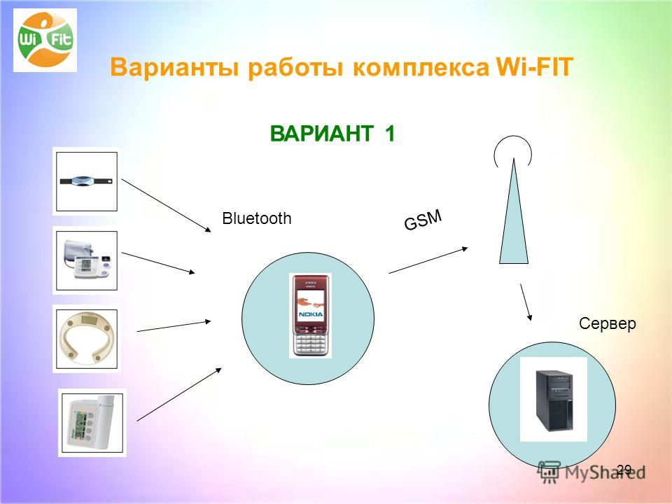 29 ВАРИАНТ 1 Bluetooth GSM Сервер Варианты работы комплекса Wi-FIT ВАРИАНТ 1