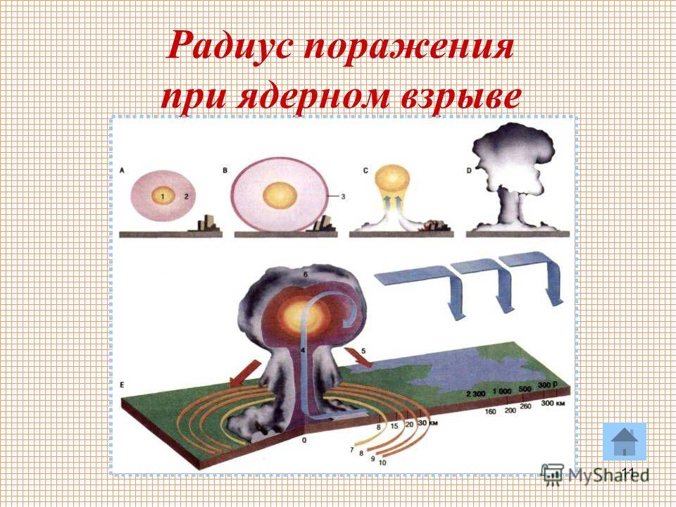 11 Радиус поражения при ядерном взрыве
