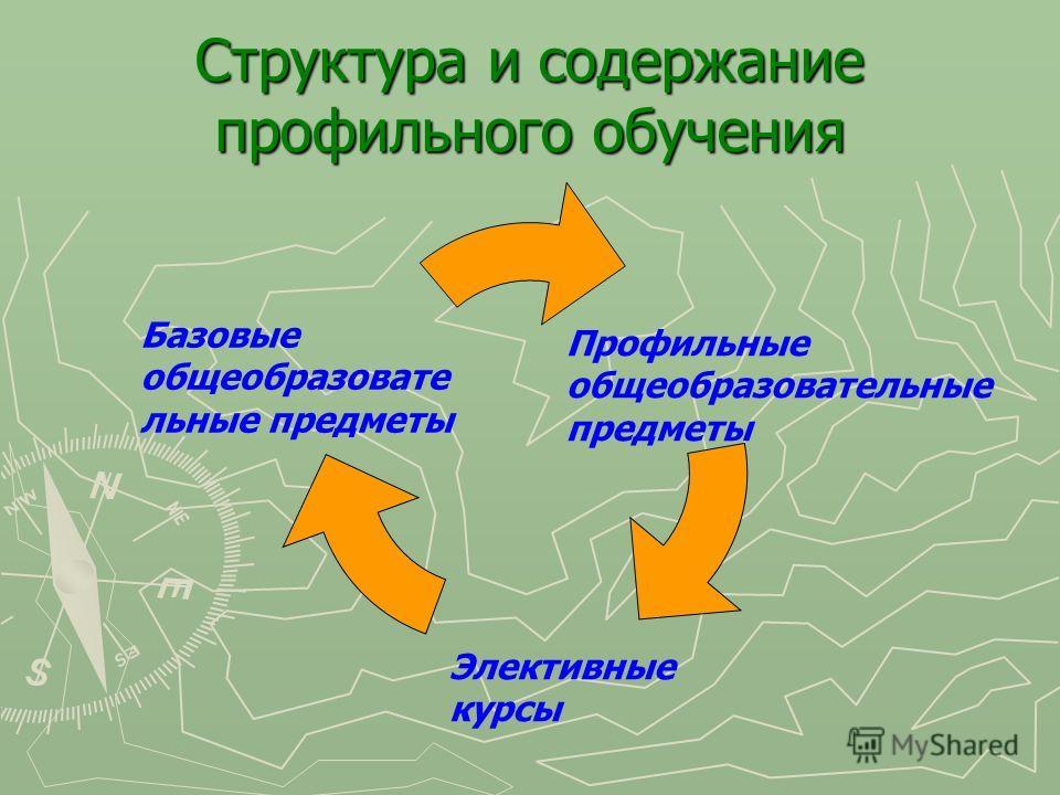 Структура и содержание профильного обучения Базовые общеобразовате льные предметы Профильные общеобразовательные предметы Элективные курсы