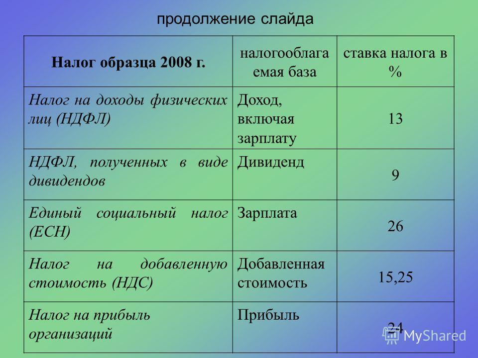 продолжение слайда Налог образца 2002 г. налогооблага емая база ставка налога в % Налог на доходы физических лиц (НДФЛ) Доход, включая зарплату 13 НДФЛ, полученных в виде дивидендов Дивиденд 30 Единый социальный налог (ЕСН) Зарплата 35,6 Налог на доб